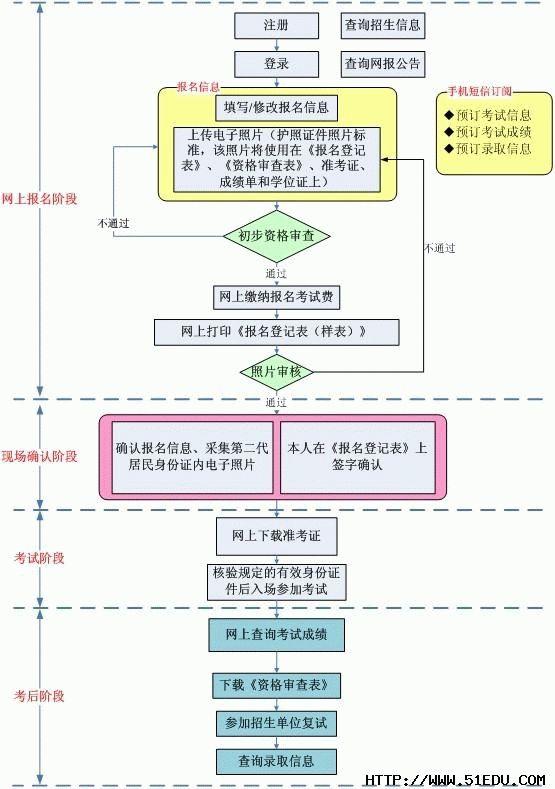 在职联考网上报名流程图