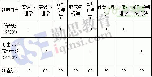 16年北京大学应用心理考研真题分析