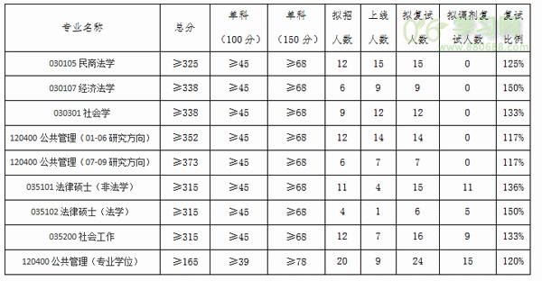 2016北京科技大学公共管理考研真题(学术型)