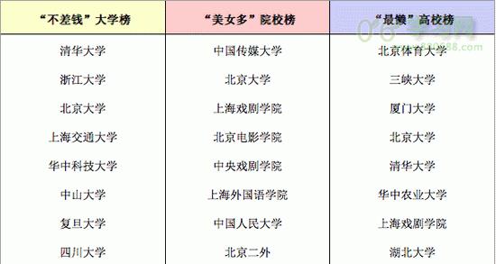 2017考研院校排行榜(另类)