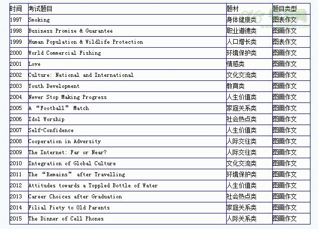历年考研英语作文题目精选(1997-2015)