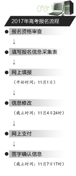 2017江苏高考报名http://www.jseea.cn或http://p…