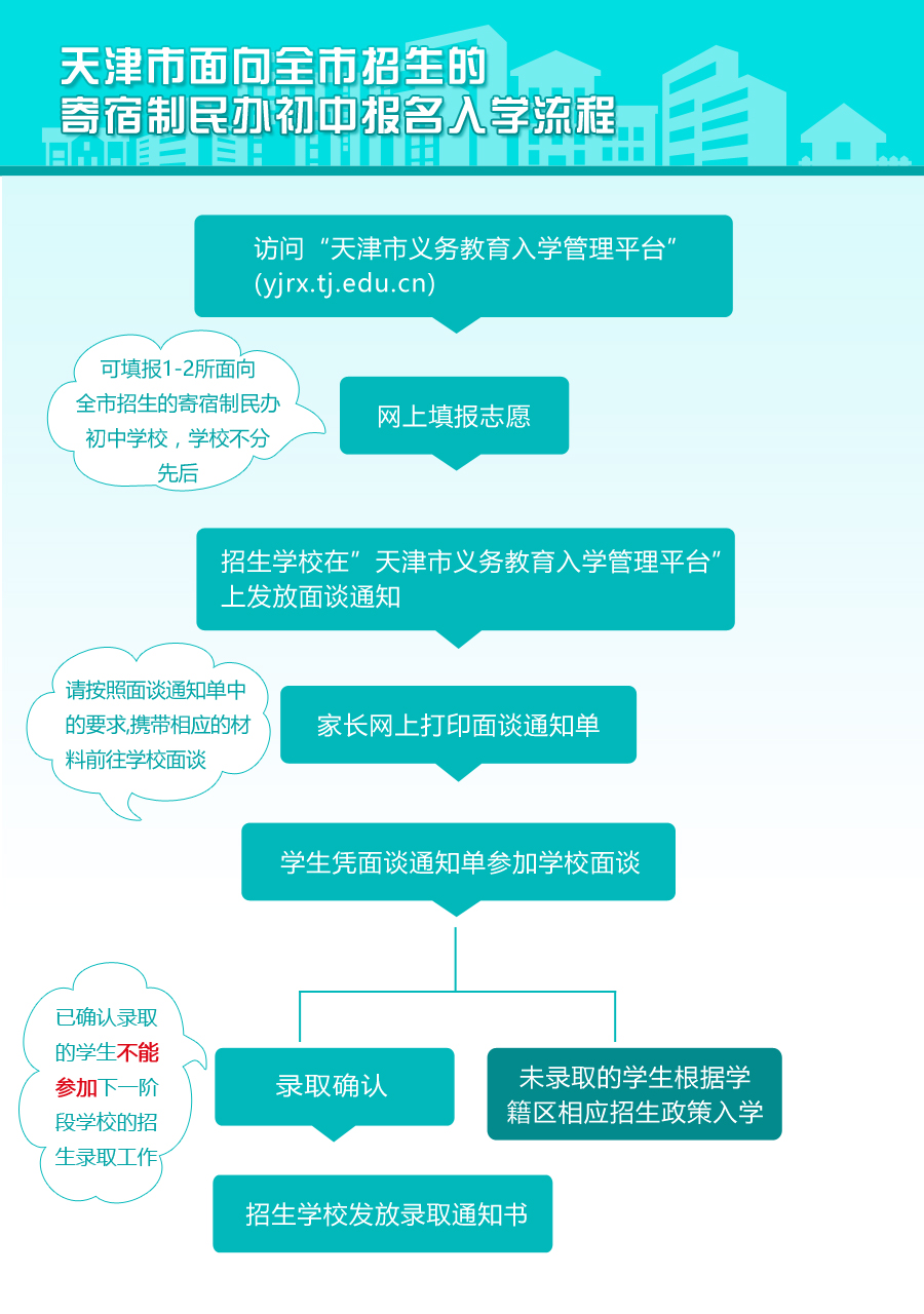 2017天津市民办初中网上报名yjrx.tj.edu.cn/appl…