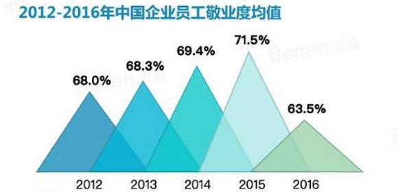 中国员工敬业度5年来有所下降,但并不只是钱的问…