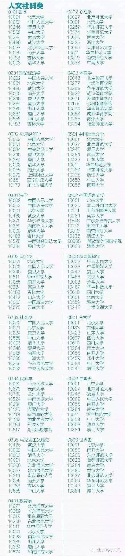 理工农医文史哲等各专业排名前10高校榜单