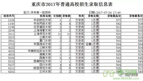 重庆市2017年本科第一批预科录取信息表(文史)