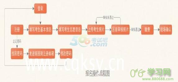 2017重庆市成人高考报名www.cqksy.cn或www.cqzk.…
