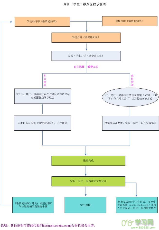 成都市中小学缴费查询dscx.cdedu.com成都中小学生缴费平台