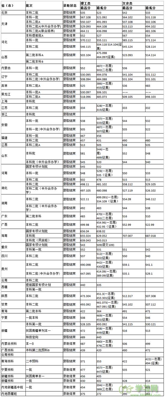 天津科技大学2017年在各省市录取分数线