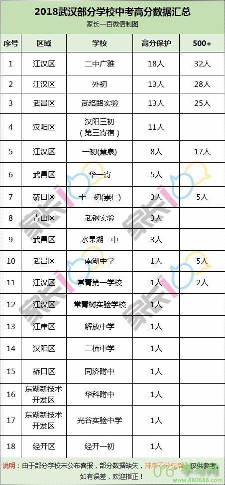 2018武汉中考数据大PK,广雅18人领跑高分保护!更多数据值得看....