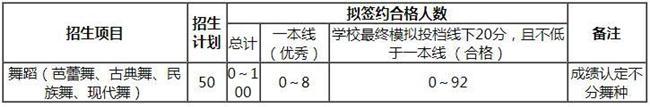 吉林大学2018年高水平艺术团招生简章