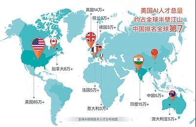 热门专业:中国人工智能人才缺口超500万 供求比例仅为1:10