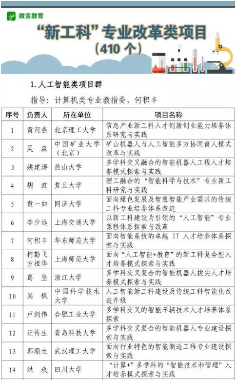 """共612个!教育部公布首批""""新工科""""研究与实践项目名单"""