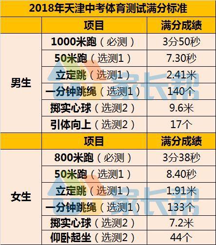 天津中考体育相关政策全面介绍:体测时间地点、满分标准...看这篇文章就够了