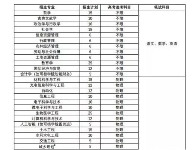 """浙江大学2019年浙江省""""三位一体""""综合评价招生…"""