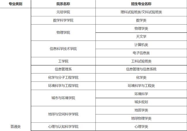 """北京大学2019年""""博雅人才培养计划""""招生简章"""