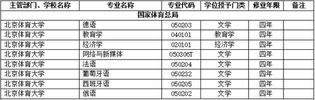 2018年北京体育大学新增本科专业名单
