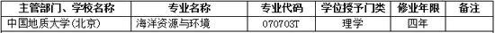 2017年中国地质大学(北京)新增本科专业名单