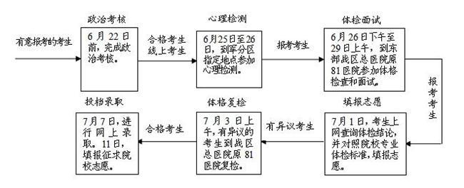 江苏:2019年军队院校招生报考指南