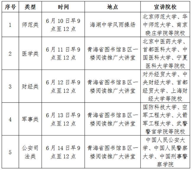 青海:关于举办全省高考志愿填报宣传咨询活动的…