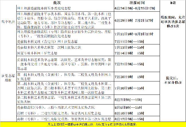 江西:2019年普通高校招生志愿填报时间安排