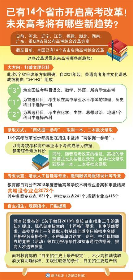 已有14个省市开启高考改革!未来高考将有哪些新趋…