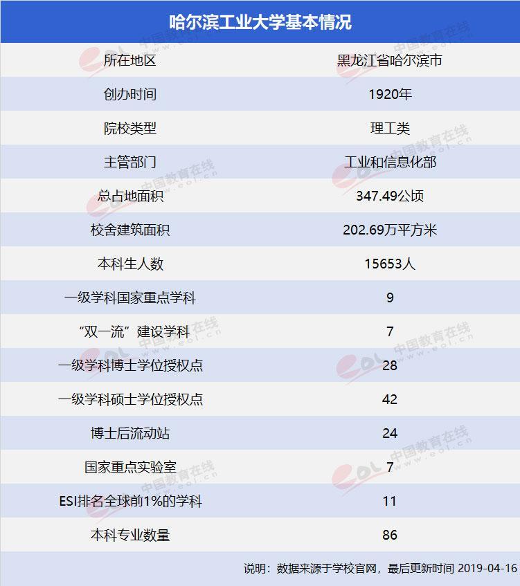 """""""双一流""""择校指南哈尔滨工业大学:新中国建设的""""劳模"""""""