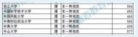 原创浙大在安徽省遇冷门,提前批录取分低至584,…