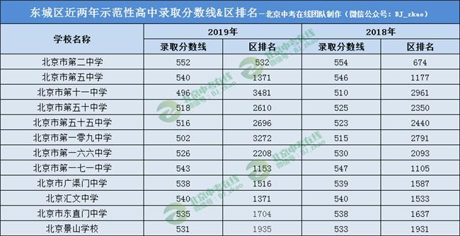 北京17区示范性高中近2年录取分数线&区排名汇总