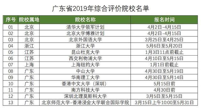 """2020届广东考生家长须了解广东631""""综评模式解读"""