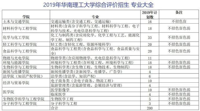 """2020届广东考生家长须了解广东631""""综评模式解读18"""