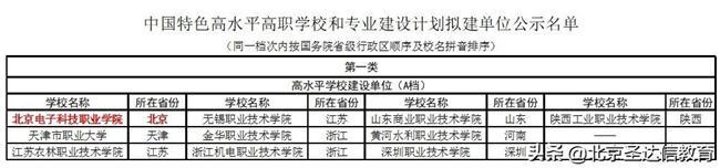 专科也分三六九等!以北京专科为例2