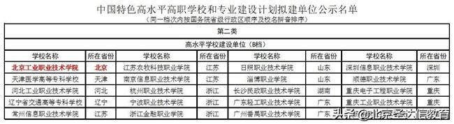 专科也分三六九等!以北京专科为例3