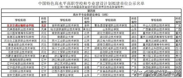 专科也分三六九等!以北京专科为例5