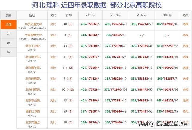 专科也分三六九等!以北京专科为例6