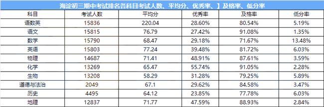 重磅|海淀初三期中考大排名数据分析!92.74%选考…