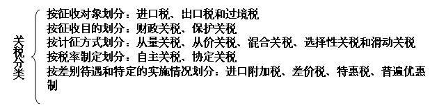 2013注册会计师《税法》备考指导:关税基本原理